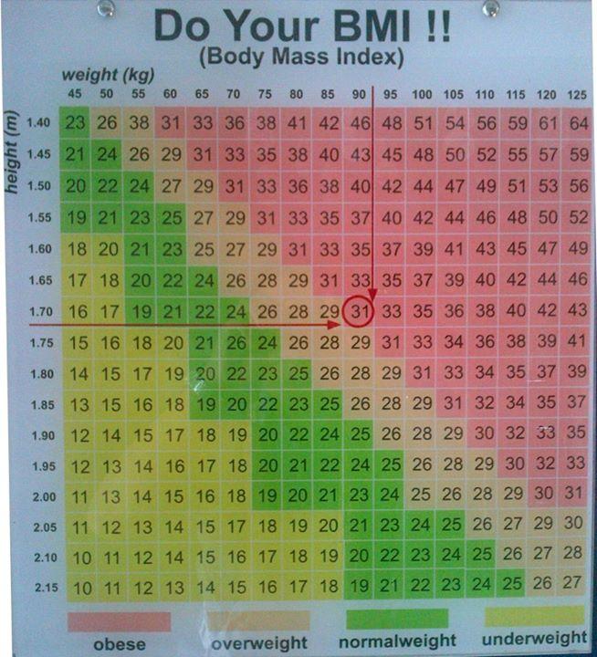 Tabel Body Mass Index